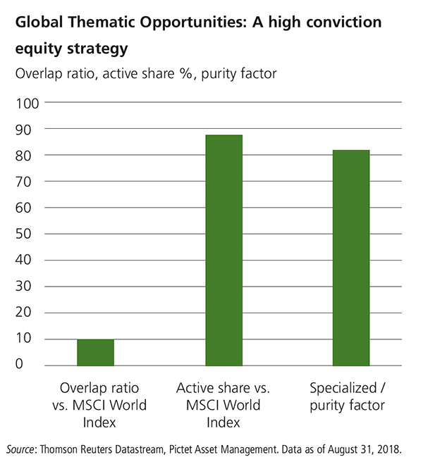 This bar chart shows the conviction of the Global Thematic Opportunities Fund. It shows under 10% overlap ratio with the MCSI World Index, almost 90% active share vs. the MSCI World Index, and over 80% specialized / purity factor. Source: Thomson Reuters Datastream, Pictet Asset Management. Data as of August 31, 2018.