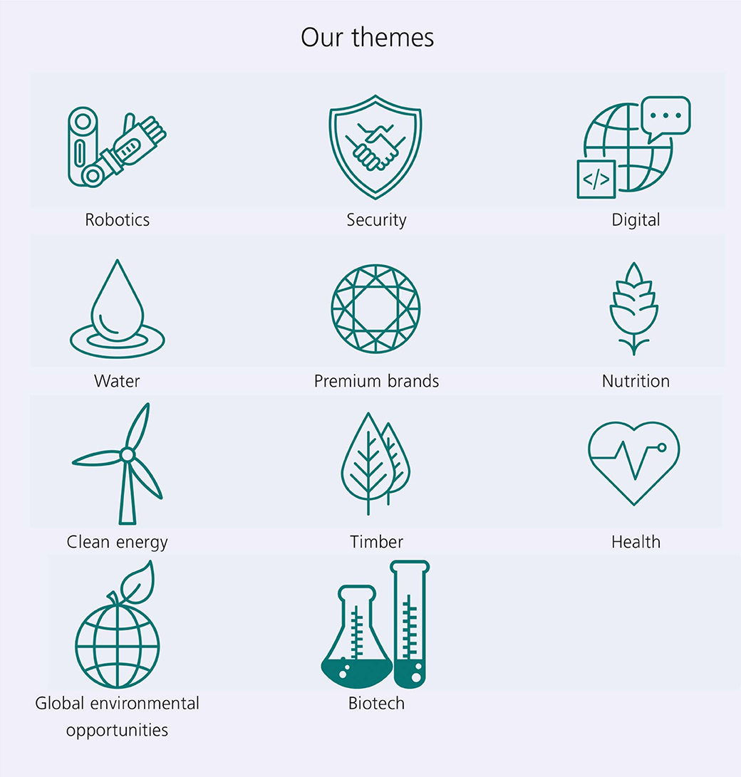 Our themes: Robotics, Security, Digital, Water, Premium brands, Nutrition, Clean energy, Timber, Health, Global environmental opportunities and Biotech.
