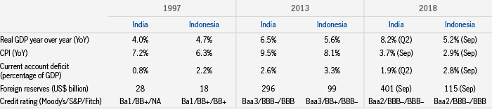 Table showing economic data for India and Indonesia in 1997, 2013, and 2018. The point being made here is that growth in both economies remain robust, inflation has fallen, while current deficit fell even as foreign reserves grew.