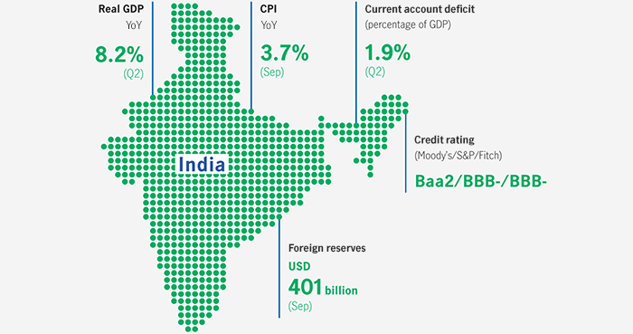 Infographic showing key economic indicators for India. The infographic shows that India posted real growth of 8.2% in the second quarter of 2018, and inflation level was 3.1% in September 2018. It also showed that it had a current account deficit of 1.9% as of June 2018 and had foreign reserves of US$401 billion as of September 2018.