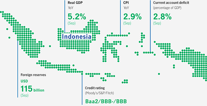 Infographic showing key economic indicators for Indonesia. It showed that as of September 2018, Indonesia had US$115 billion in foreign reserves, inflation level was at 2.9% and current account deficit was 2.8%.
