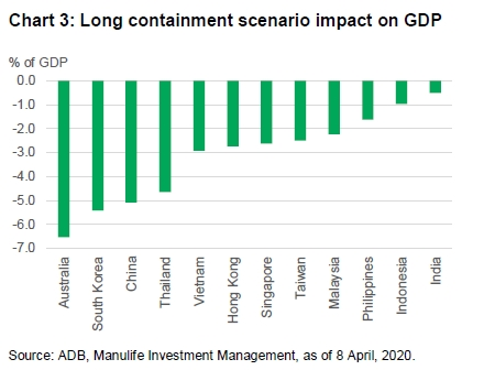 Chart showing total hit to GDP under a short containment scenario, according to research by the Asian Development Bank. Under this scenario, research from the Asian Development bank suggests GDP in India, Indonesia, and the Philippines will be reduced by up to 2%. Malaysia, Singapore, Hong Kong, Vietnam and Taiwan could see their GDP reduced by between 2% and 3%. Thailand and China's GDP could be reduced by between 3% and 5%. Australia and Thailand could see their GDP reduced by between 5% and 7%.