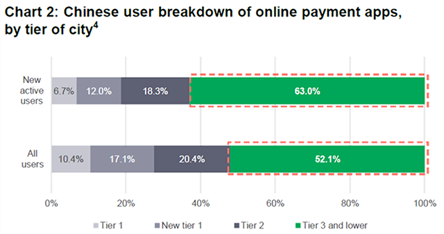Chart showing percentage breakdown of those using online payment apps in China, by tier of city. The chart shows that existing users and new users of online apps in China's lower tier cities account for more than 50% and 60% of all online app-related payment activity respectively.